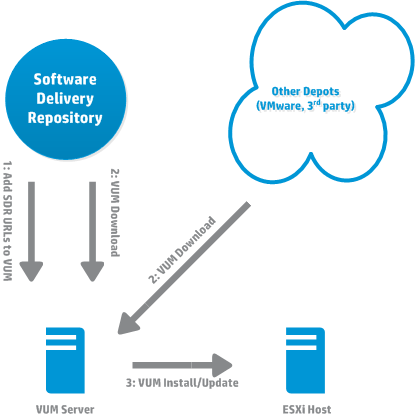 Getting Started for HPE Software Delivery Repository